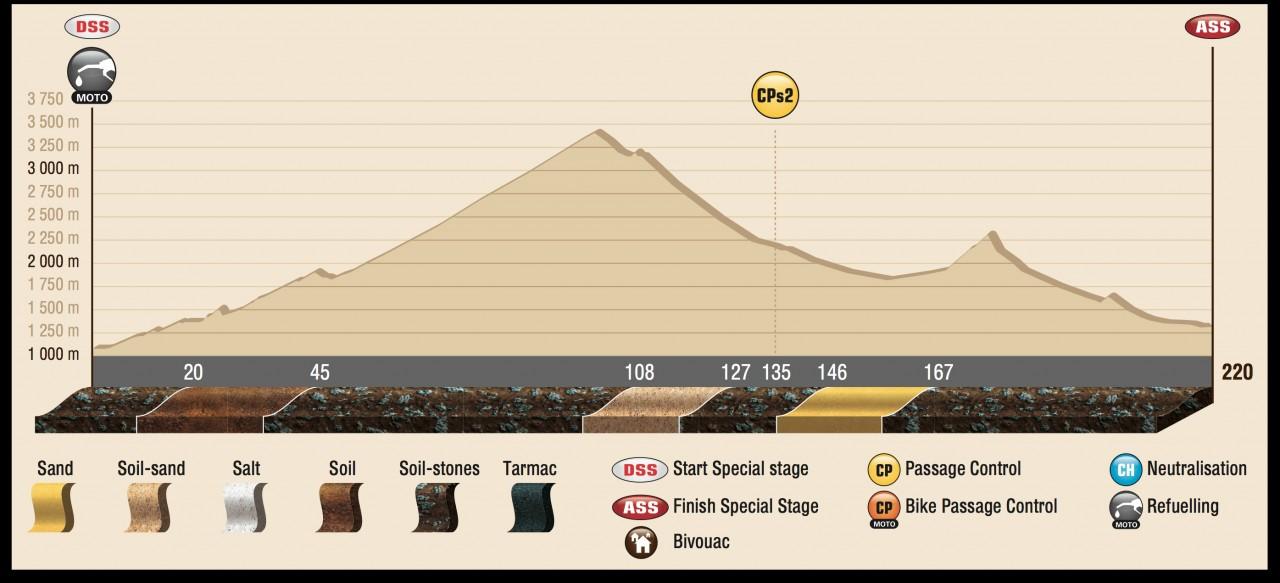 DAK15_Stage3_profil_ENG
