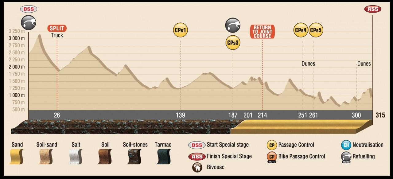 DAK15_Stage4_profil_ENG