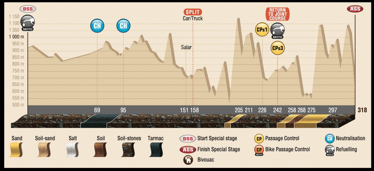 DAK15_Stage6_profil_ENG