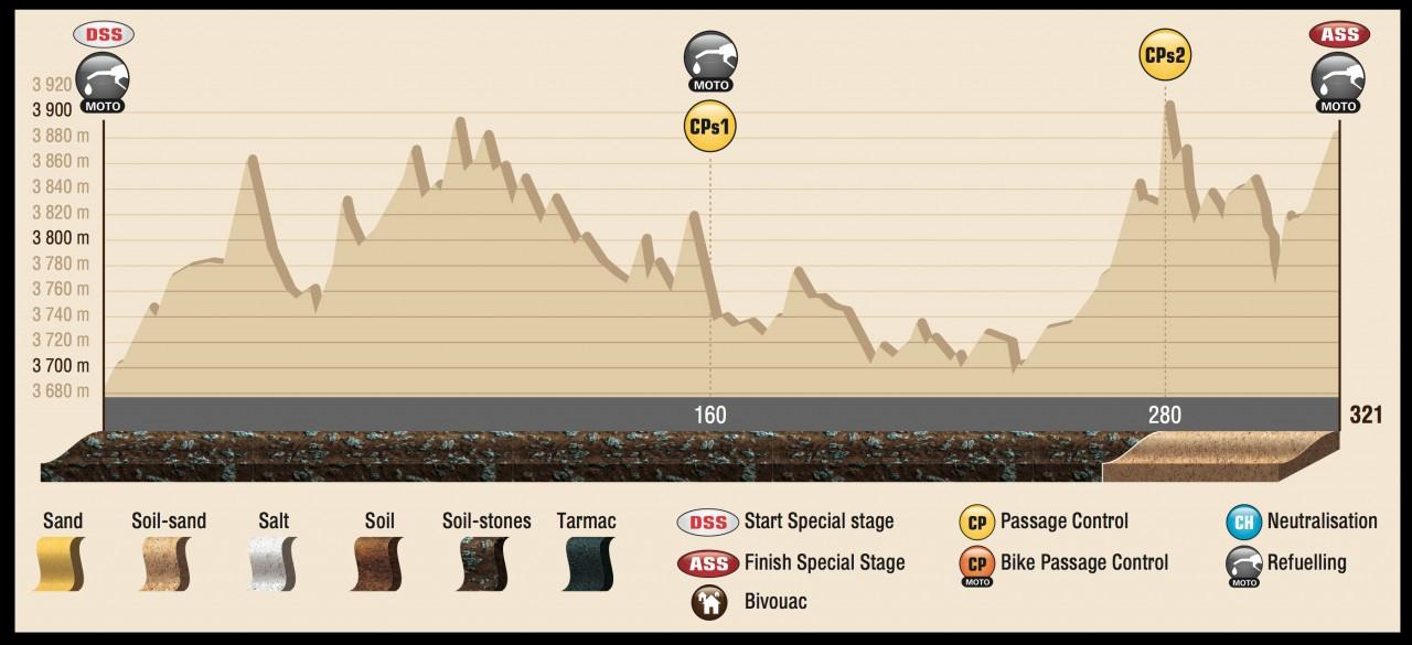 DAK15_Stage7_profil_ENG