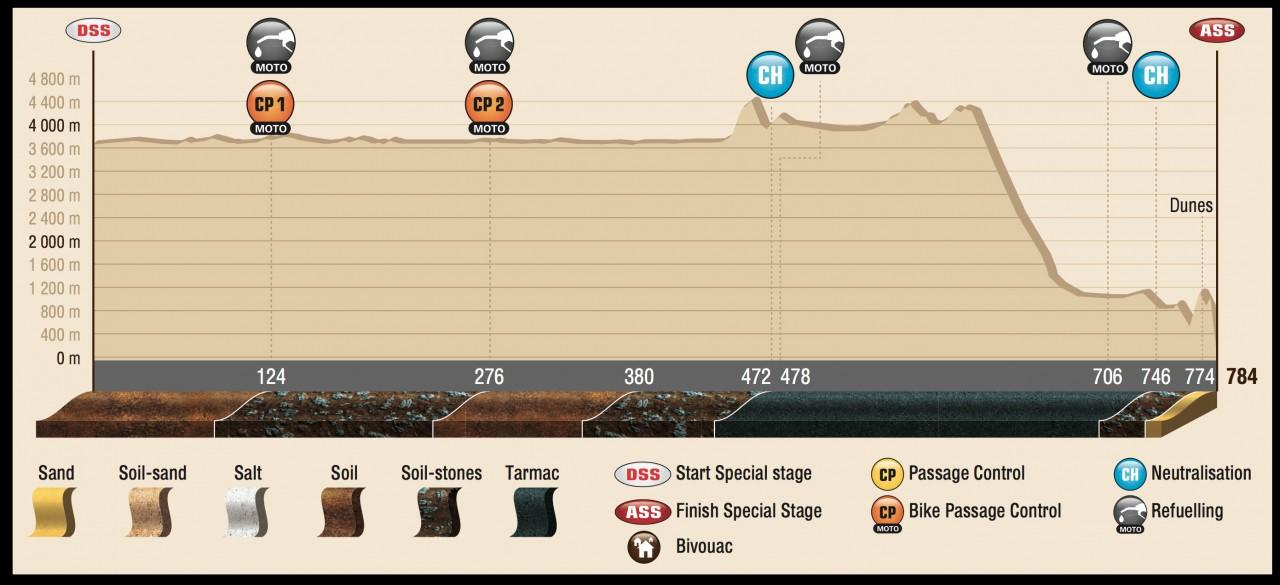 DAK15_Stage8_profil_ENG