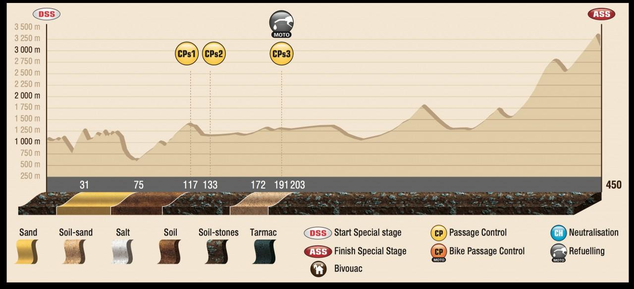 DAK15_Stage9_profil_ENG