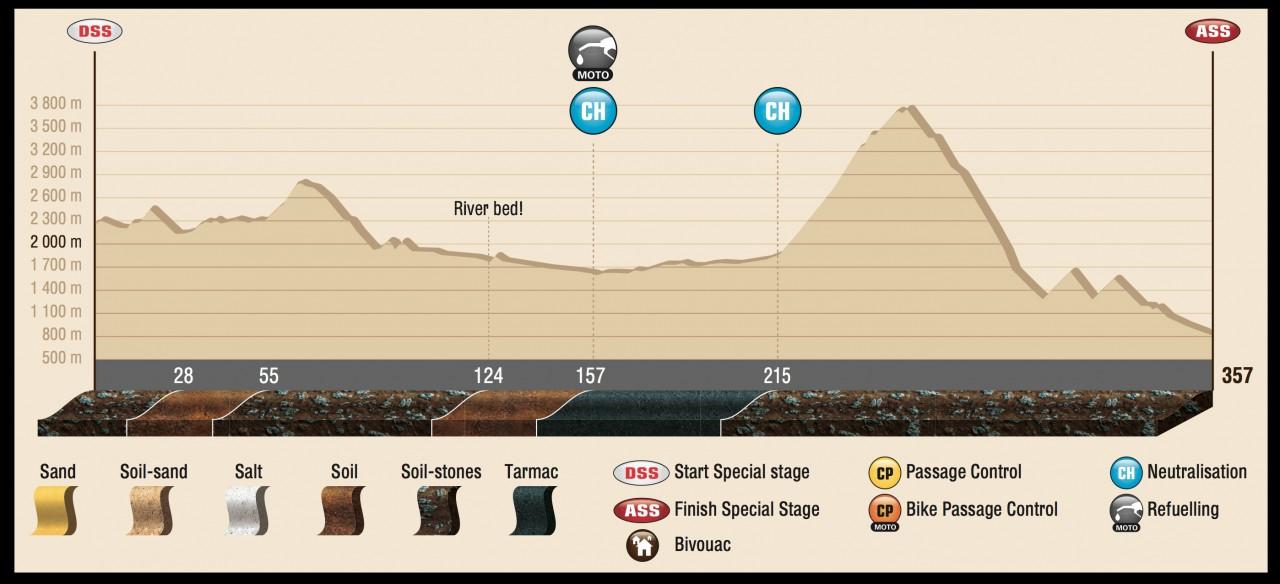 DAK15_Stage11_profil_ENG