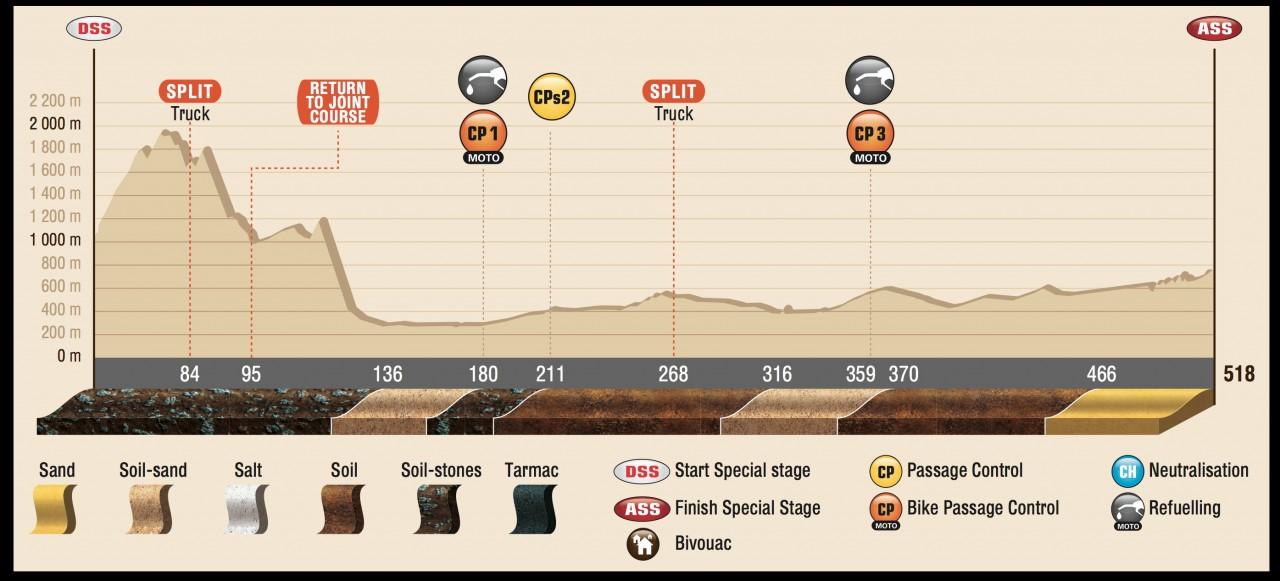 DAK15_Stage2_profil_ENG