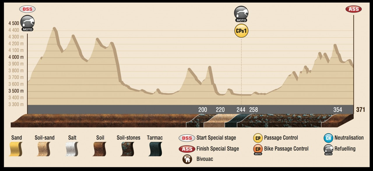DAK15_Stage10_profil_ENG
