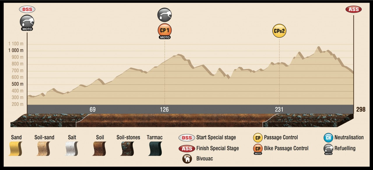 DAK15_Stage12_profil_ENG